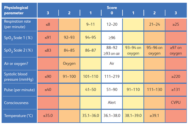 National Early Warning Score (NEWS) table showing physiological parameter and score.