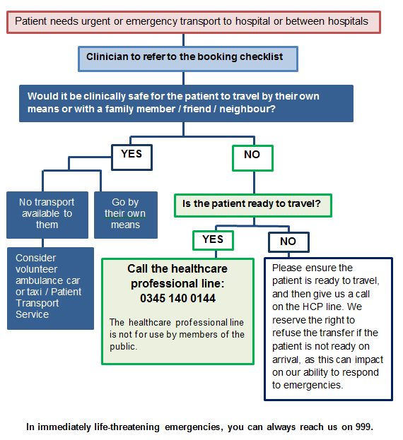 Workflow diagram showing how to call an ambulance.