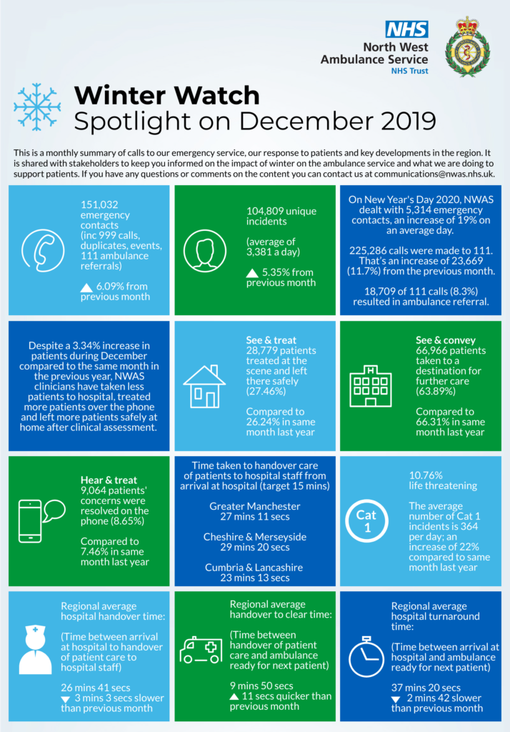 Winter watch infographic with statistics from December 2019