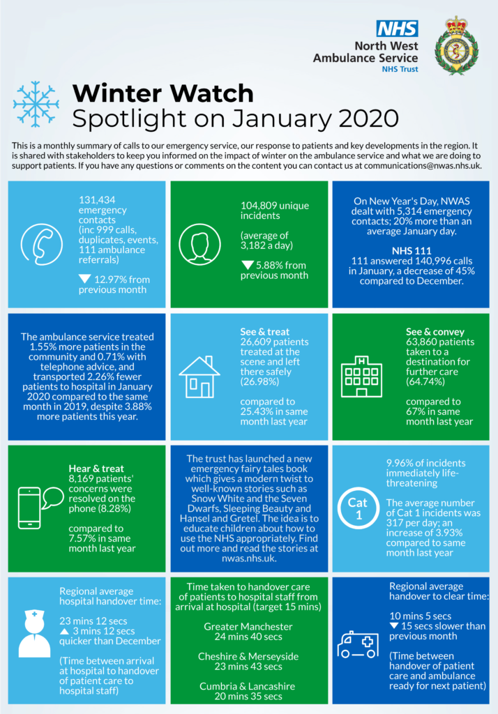 winter watch infographic from January 2020
